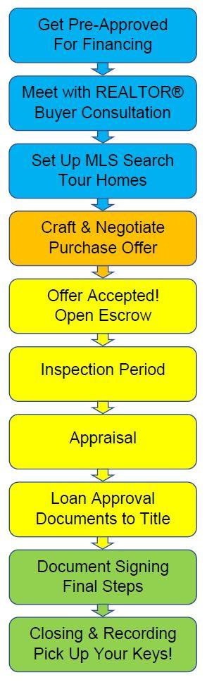 10 Steps to Buying a Home Flowchart
